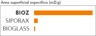 Comparativo entre BioZ, Siporax e Bioglass