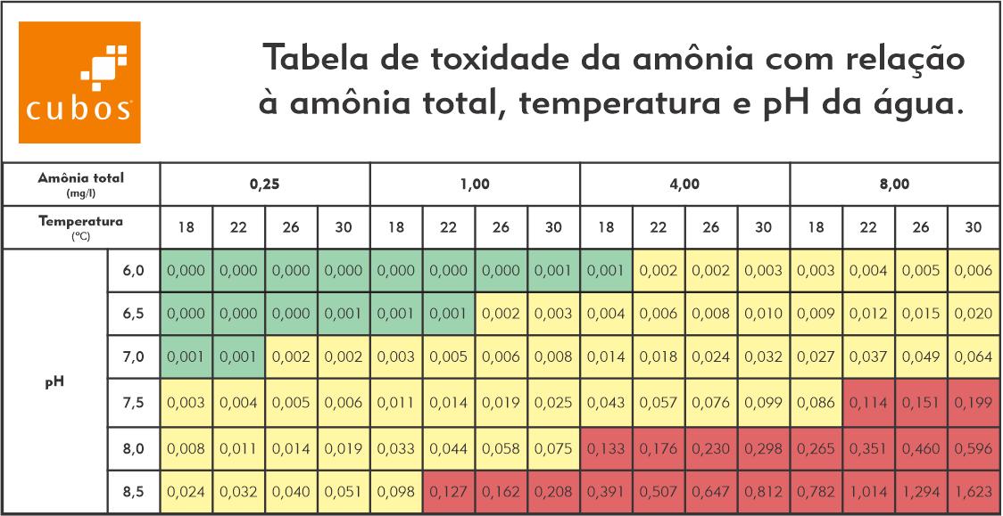 Tabela de toxidade da amônia com relação a temperatura e pH da água